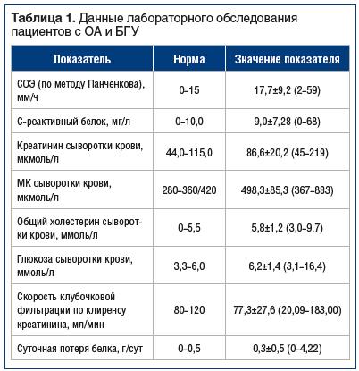 Таблица 1. Данные лабораторного обследования пациентов с ОА и БГУ