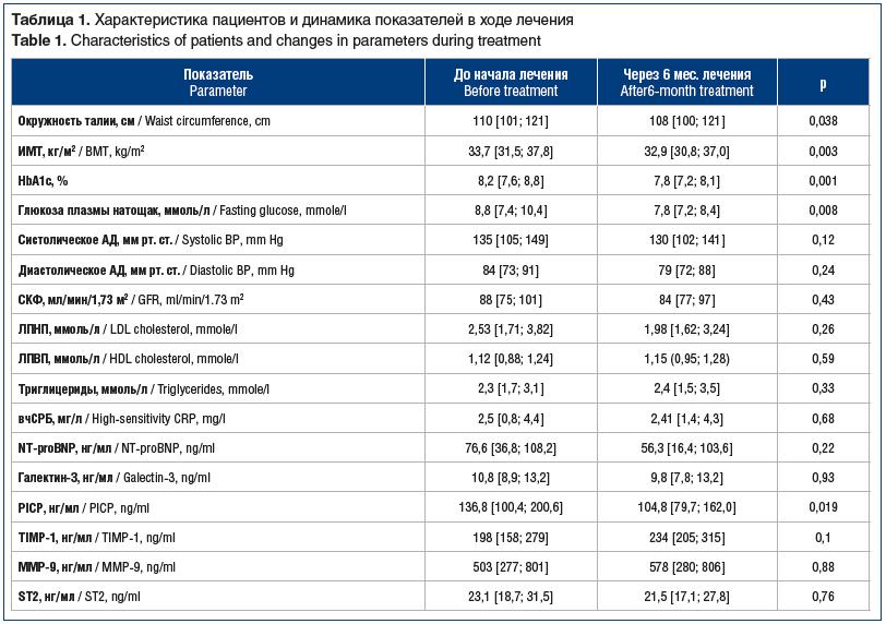 Таблица 1. Характеристика пациентов и динамика показателей в ходе лечения Table 1. Characteristics of patients and changes in parameters during treatment