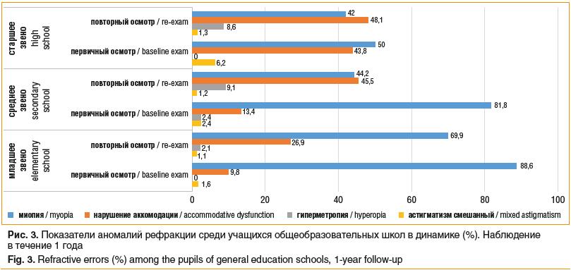 Рис. 3. Показатели аномалий рефракции среди учащихся общеобразовательных школ в динамике (%). Наблюдение в течение 1 года Fig. 3. Refractive errors (%) among the pupils of general education schools, 1-year follow-up