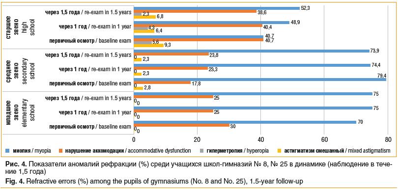 Рис. 4. Показатели аномалий рефракции (%) среди учащихся школ-гимназий № 8, № 25 в динамике (наблюдение в тече- ние 1,5 года) Fig. 4. Refractive errors (%) among the pupils of gymnasiums (No. 8 and No. 25), 1.5-year follow-up
