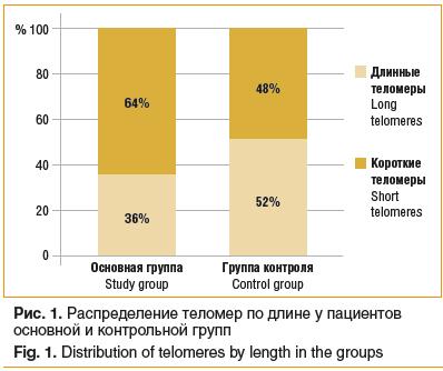 Рис. 1. Распределение теломер по длине у пациентов основной и контрольной групп Fig. 1. Distribution of telomeres by length in the groups