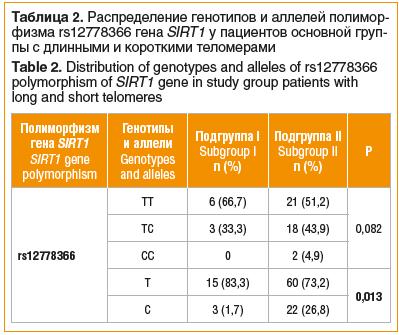 Таблица 2. Распределение генотипов и аллелей полимор- физма rs12778366 гена SIRT1 у пациентов основной группы с длинными и короткими теломерами Table 2. Distribution of genotypes and alleles of rs12778366 polymorphism of SIRT1 gene in study group patients