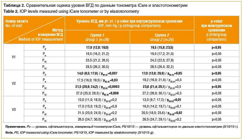 Таблица 2. Сравнительная оценка уровня ВГД по данным тонометра iCare и эластотонометрии Table 2. IOP levels measured using iCare tonometer or by elastotonometry