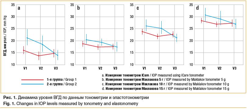 Рис. 1. Динамика уровня ВГД по данным тонометрии и эластотонометрии Fig. 1. Changes in IOP levels measured by tonometry and elastonometry