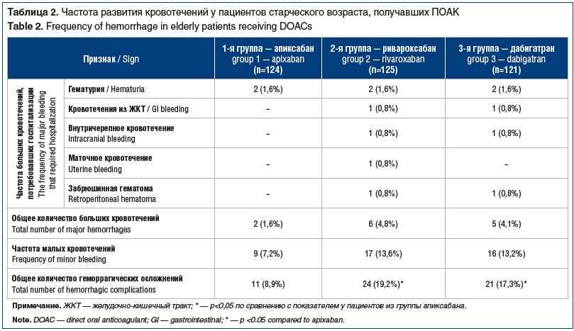 Таблица 2. Частота развития кровотечений у пациентов старческого возраста, получавших ПОАК Table 2. Frequency of hemorrhage in elderly patients receiving DOACs