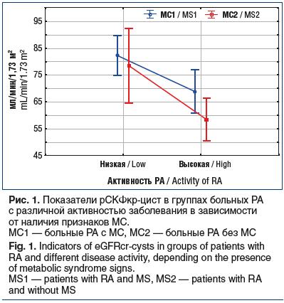 Рис. 1. Показатели рСКФкр-цист в группах больных РА с различной активностью заболевания в зависимости от наличия признаков МС. МС1 — больные РА с МС, МС2 — больные РА без МС Fig. 1. Indicators of eGFRcr-cysts in groups of patients with RA and different di