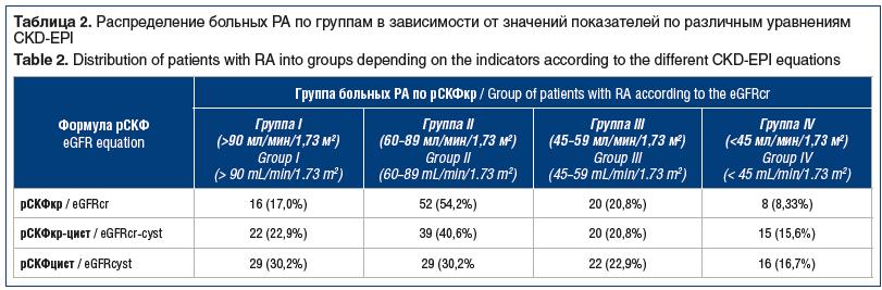 Таблица 2. Распределение больных РА по группам в зависимости от значений показателей по различным уравнениям CKD-EPI Table 2. Distribution of patients with RA into groups depending on the indicators according to the different CKD-EPI equations
