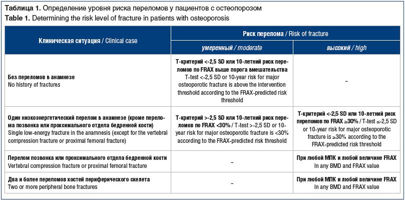 Таблица 1. Определение уровня риска переломов у пациентов с остеопорозом Table 1. Determining the risk level of fracture in patients with osteoporosis