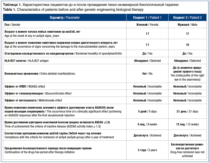 Таблица 1. Характеристика пациентов до и после проведения генно-инженерной биологической терапии Table 1. Characteristics of patients before and after genetic engineering biological therapy