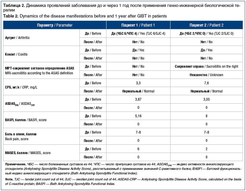 Таблица 2. Динамика проявлений заболевания до и через 1 год после применения генно-инженерной биологической терапии Table 2. Dynamics of the disease manifestations before and 1 year after GIBT in patients