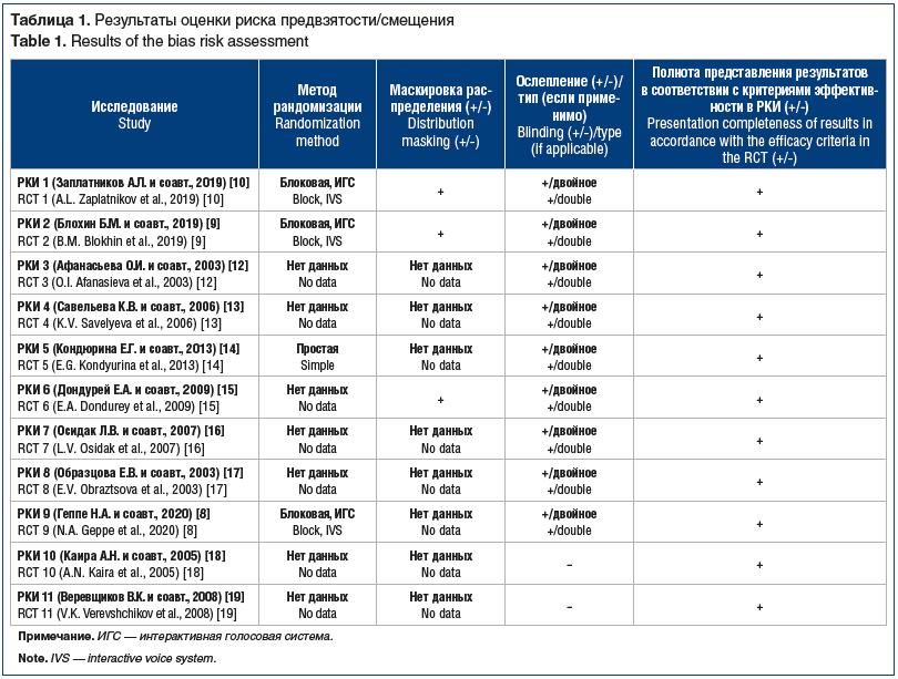 Таблица 1. Результаты оценки риска предвзятости/смещения Table 1. Results of the bias risk assessment