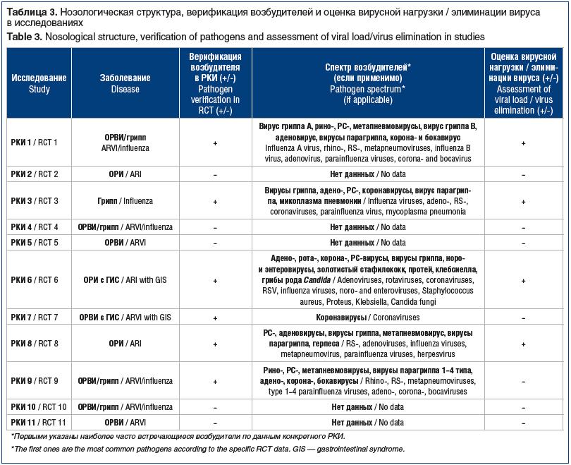Таблица 3. Нозологическая структура, верификация возбудителей и оценка вирусной нагрузки / элиминации вируса в исследованиях Table 3. Nosological structure, verification of pathogens and assessment of viral load/virus elimination in studies