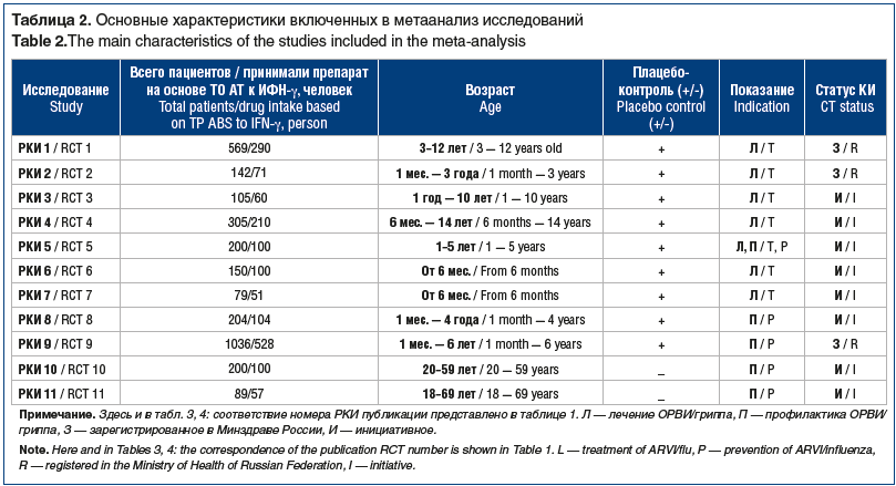 Таблица 2. Основные характеристики включенных в метаанализ исследований Table 2.The main characteristics of the studies included in the meta-analysis