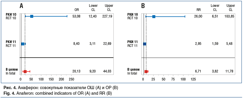 Рис. 4. Анаферон: совокупные показатели ОШ (А) и ОР (B) Fig. 4. Anaferon: combined indicators of OR (A) and RR (B)
