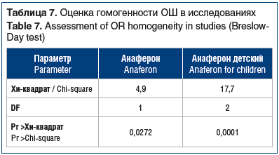 Таблица 7. Оценка гомогенности ОШ в исследованиях Table 7. Assessment of OR homogeneity in studies (Breslow- Day test)