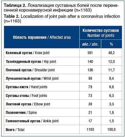 Таблица 2. Локализация суставных болей после перенесенной коронавирусной инфекции (n=1163) Table 2. Localization of joint pain after a coronavirus infection (n=1163)