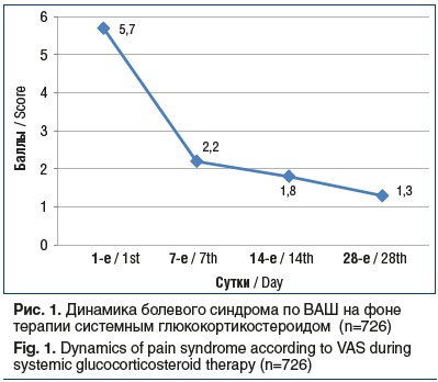 Рис. 1. Динамика болевого синдрома по ВАШ на фоне терапии системным глюкокортикостероидом (n=726) Fig. 1. Dynamics of pain syndrome according to VAS during systemic glucocorticosteroid therapy (n=726)