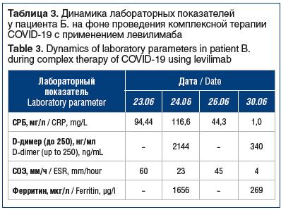 Таблица 3. Динамика лабораторных показателей у пациента Б. на фоне проведения комплексной терапии COVID-19 с применением левилимаба Table 3. Dynamics of laboratory parameters in patient B. during complex therapy of COVID-19 using levilimab