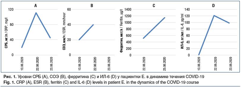 Рис. 1. Уровни СРБ (A), СОЭ (B), ферритина (C) и ИЛ-6 (D) у пациентки Е. в динамике течения COVID-19 Fig. 1. CRP (A), ESR (B), ferritin (C) and IL-6 (D) levels in patient E. in the dynamics of the COVID-19 course
