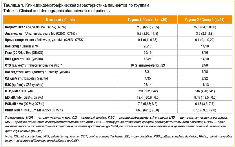 Таблица 1. Клинико-демографическая характеристика пациентов по группам Table 1. Clinical and demographic characteristics of patients