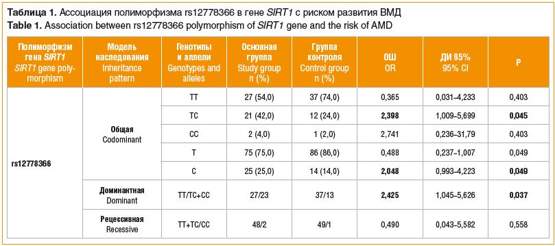 Таблица 1. Ассоциация полиморфизма rs12778366 в гене SIRT1 с риском развития ВМД Table 1. Association between rs12778366 polymorphism of SIRT1 gene and the risk of AMD