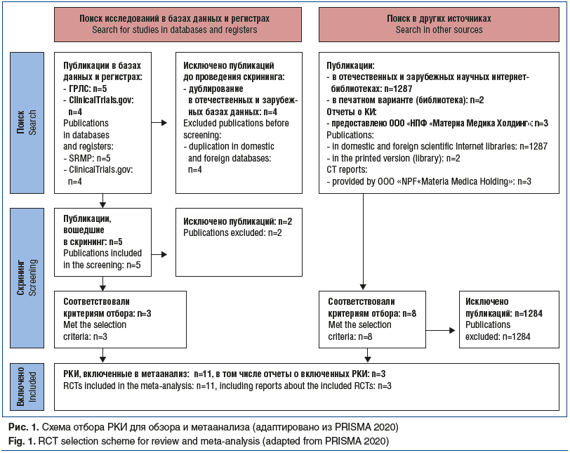 Рис. 1. Схема отбора РКИ для обзора и метаанализа (адаптировано из PRISMA 2020) Fig. 1. RCT selection scheme for review and meta-analysis (adapted from PRISMA 2020)