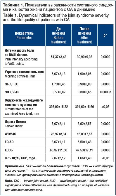 Таблица 1. Показатели выраженности суставного синдрома и качества жизни пациентов с ОА в динамике Table 1. Dynamical indicators of the joint syndrome severity and the life quality of patients with OA
