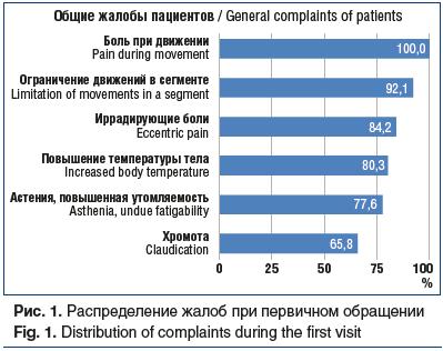 Рис. 1. Распределение жалоб при первичном обращении Fig. 1. Distribution of complaints during the first visit