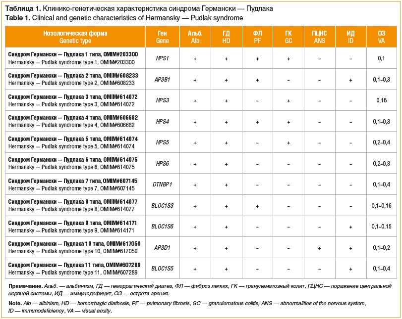 Таблица 1. Клинико-генетическая характеристика синдрома Германски — Пудлака Table 1. Clinical and genetic characteristics of Hermansky — Pudlak syndrome