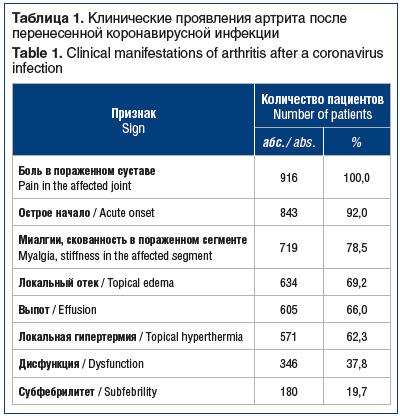 Таблица 1. Клинические проявления артрита после перенесенной коронавирусной инфекции Table 1. Clinical manifestations of arthritis after a coronavirus infection