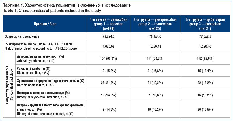 Таблица 1. Характеристика пациентов, включенных в исследование Table 1. Characteristics of patients included in the study