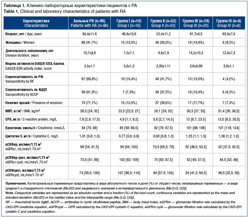 Таблица 1. Клинико-лабораторные характеристики пациентов с РА Table 1. Clinical and laboratory characteristics of patients with RA