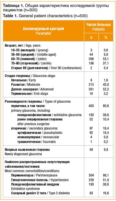 Таблица 1. Общая характеристика исследуемой группы пациентов (n=500) Table 1. General patient characteristics (n=500)