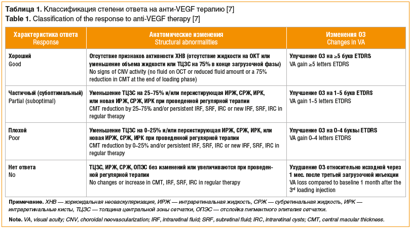 Таблица 1. Классификация степени ответа на анти-VEGF терапию [7] Table 1. Classification of the response to anti-VEGF therapy [7]