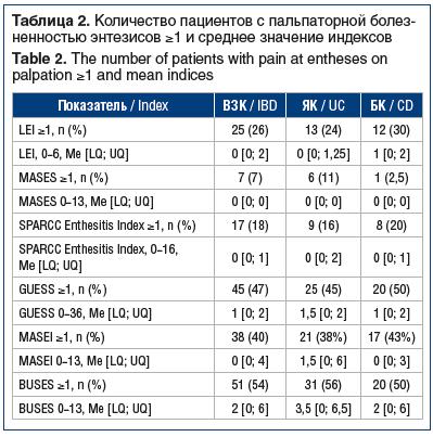 Таблица 2. Количество пациентов с пальпаторной болез- ненностью энтезисов ≥1 и среднее значение индексов Table 2. The number of patients with pain at entheses on palpation ≥1 and mean indices