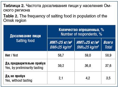Таблица 2. Частота досаливания пищи у населения Омского региона Table 2. The frequency of salting food in population of the Omsk region