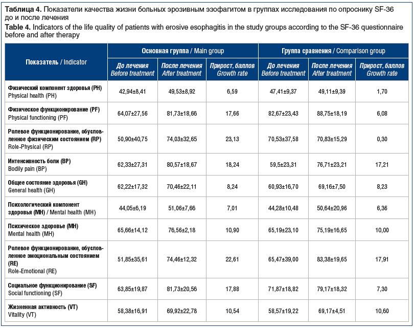 Таблица 1. Встречаемость сопутствующих заболеваний среди участников исследования Table 1. The incidence of concomitant diseases among the study participants