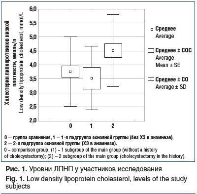 Рис. 1. Уровни ЛПНП у участников исследования Fig. 1. Low density lipoprotein cholesterol, levels of the study subjects