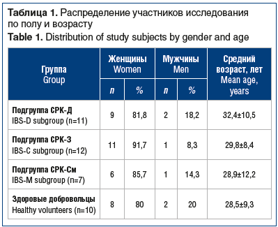 Таблица 1. Распределение участников исследования по полу и возрасту Table 1. Distribution of study subjects by gender and age