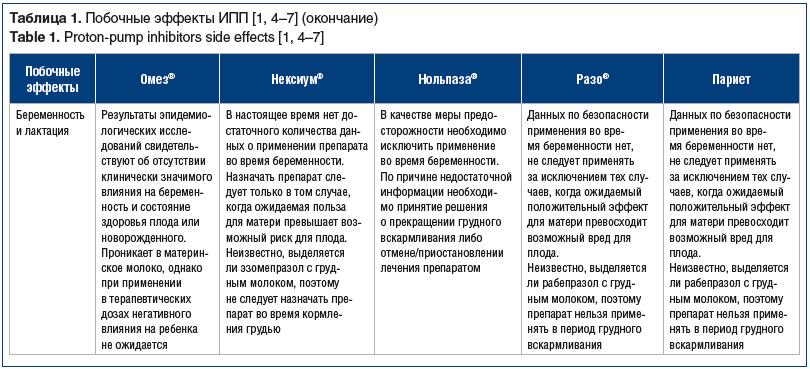 Таблица 1. Побочные эффекты ИПП [1, 4–7] (окончание) Table 1. Proton-pump inhibitors side effects [1, 4–7]