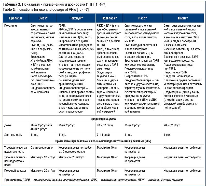 Таблица 2. Показания к применению и дозировка ИПП [1, 4–7] Table 2. Indications for use and dosage of PPIs [1, 4–7]