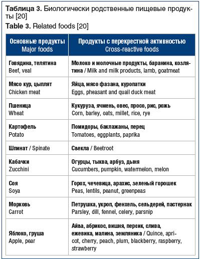 Таблица 3. Биологически родственные пищевые продукты [20] Table 3. Related foods [20]