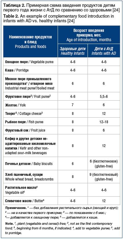 Таблица 2. Примерная схема введения продуктов детям первого года жизни с АтД по сравнению со здоровыми [24] Table 2. An example of complementary food introduction in infants with AD vs. healthy infants [24]