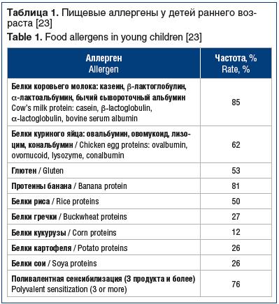 Таблица 1. Пищевые аллергены у детей раннего воз- раста [23] Table 1. Food allergens in young children [23]