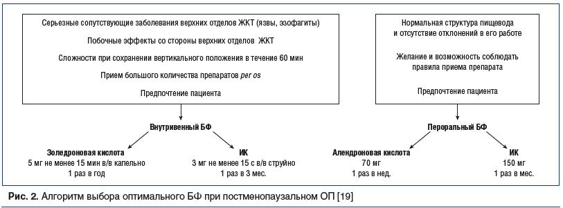 Рис. 2. Алгоритм выбора оптимального БФ при постменопаузальном ОП [19]