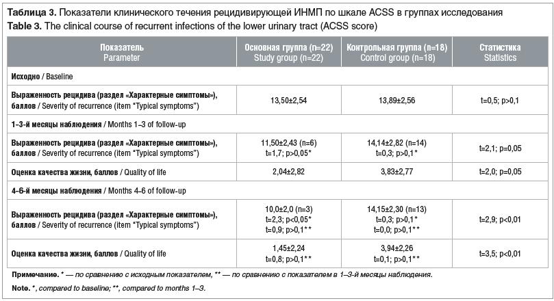 Таблица 3. Показатели клинического течения рецидивирующей ИНМП по шкале ACSS в группах исследования Table 3. The clinical course of recurrent infections of the lower urinary tract (ACSS score)