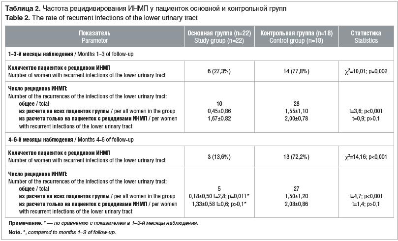 Таблица 2. Частота рецидивирования ИНМП у пациенток основной и контрольной групп Table 2. The rate of recurrent infections of the lower urinary tract