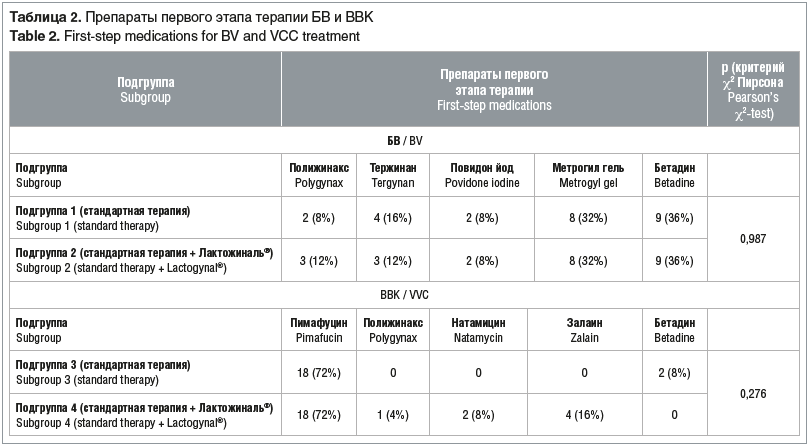 Таблица 2. Препараты первого этапа терапии БВ и ВВК Table 2. First-step medications for BV and VCC treatment