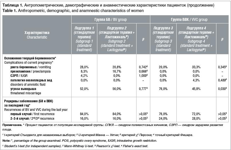 Таблица 1. Антропометрические, демографические и анамнестические характеристики пациенток (продолжение) Table 1. Anthropometric, demographic, and anamnestic characteristics of women