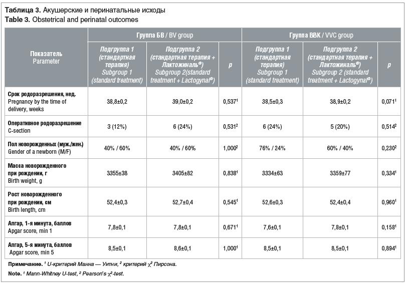 Таблица 3. Акушерские и перинатальные исходы Table 3. Obstetrical and perinatal outcomes